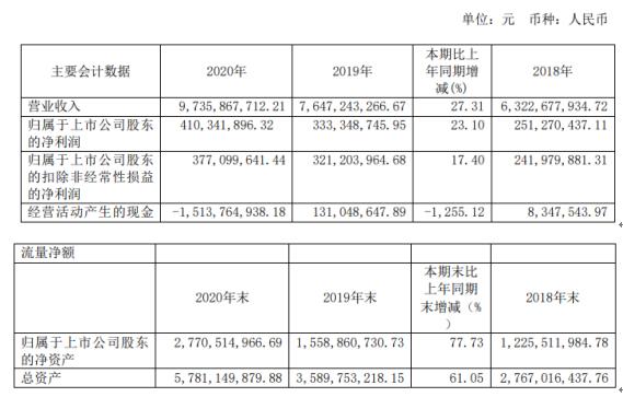 起帆电缆2020年净利4.1亿元同比增长23%:线缆业务稳步增长