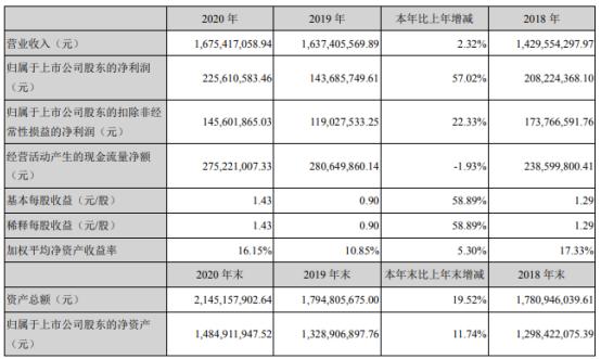一品红2020年净利增长57.02% 董事长李捍雄薪酬65.36万