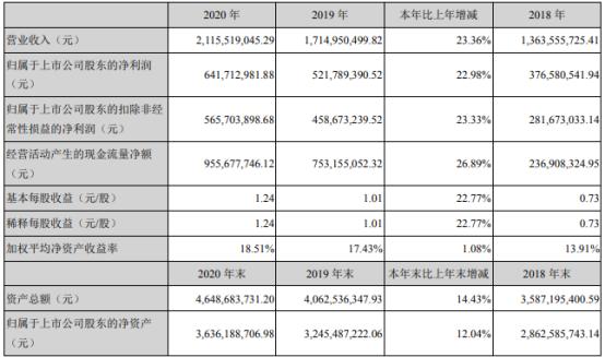 光威复材2020年净利增长22.98% 董事长卢钊钧薪酬70.64万