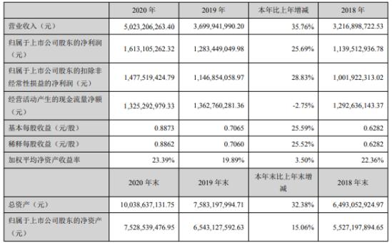 华兰生物2020年净利增长25.69%:董事长安康薪酬94万