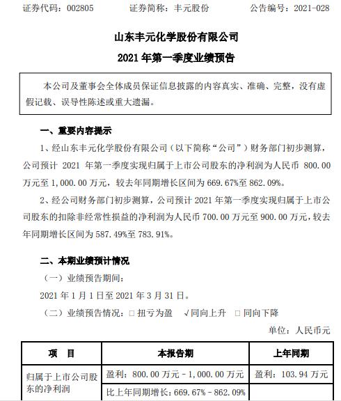 丰元股份2021年第一季度净利预计800万-1000万 正极材料订单增长
