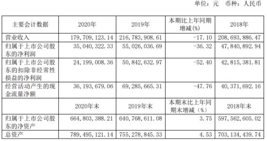中公高科2020年净利下滑36.32%:董事长常成利薪酬131.72万