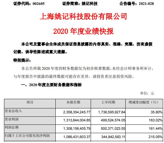 姚记科技2020年度净利增长215.05% 游戏板块业务持续增长