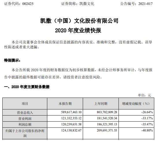 凯撒文化2020年度净利下滑40.8% 海外版权业务收入大幅下降