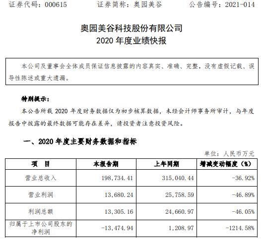 奥园美谷2020年度亏损1.35亿 订单完成量减少