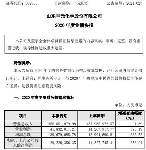 丰元股份2020年度亏损2922.64万由盈转亏 成本、费用增加