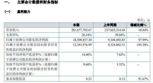 招金膜天2020年净利1850.89万增长97.99% 市场需求增加