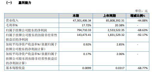 海旅饮品2020年净利79.47万减少68.63% 销售规模下降