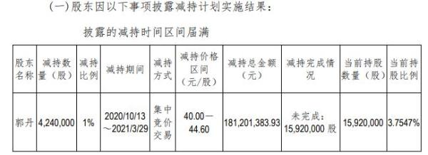 中科软股东郭丹减持424万股 套现1.81亿