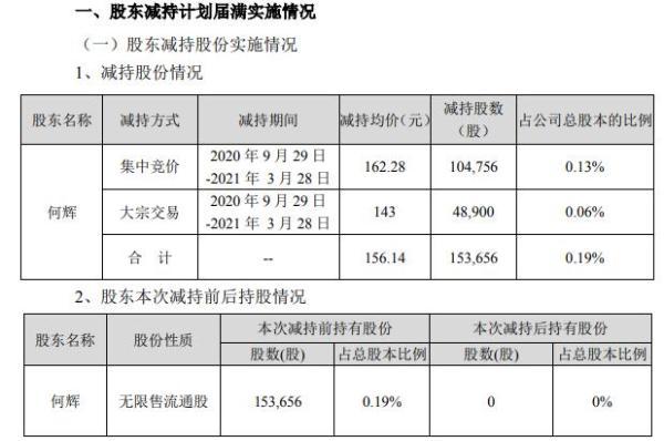 富瀚微股东何辉合计减持15.37万股 套现2399.87万