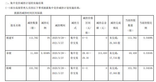 华扬联众副总经理章骏减持1.1万股 套现31.57万