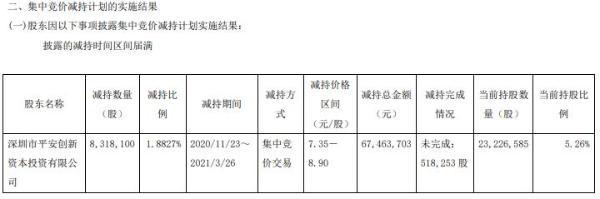 白云电器股东平安创新减持831.81万股 套现6746.37万