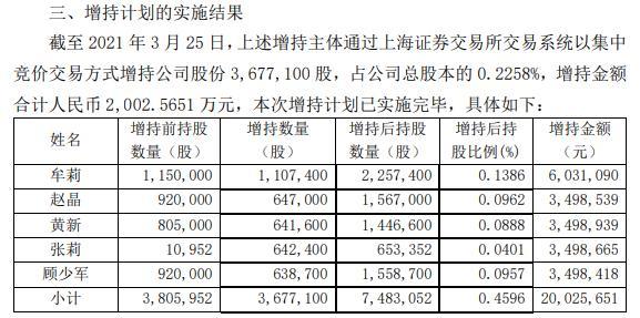 柯美家园的部分董事和高级经理以202.57万英镑的成本增持了367.71万股