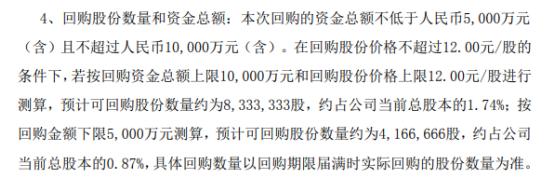 九安医疗将花不超1亿元回购公司股份用于股权激励