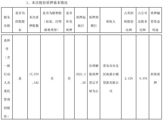 赛轮轮胎控股股东袁仲雪质押1757.05万股 用于担保质押