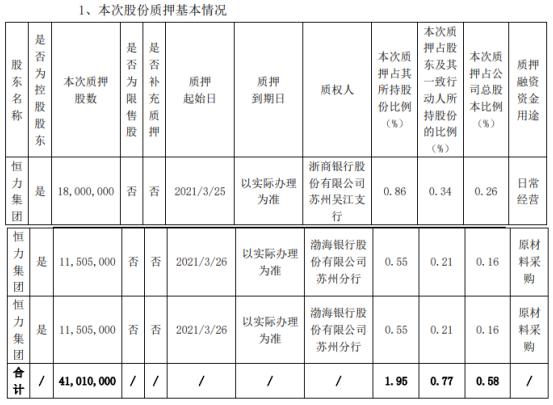 恒力石化控股股东恒力集团合计质押4101万股 用于日常经营、原材料采购