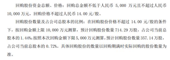 光韵达将花不超1亿元回购公司股份用于股权激励