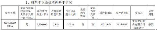 英飞特控股股东GUICHAO HUA质押550万股 用于融资