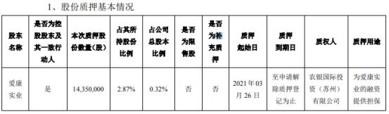 爱康科技控股股东爱康实业质押1435万股 用于为爱康实业的融资提供担保