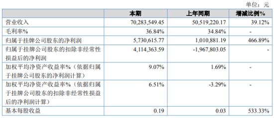 易构软件2020年净利573万增长467% 毛利率较高的技术服务占比增加