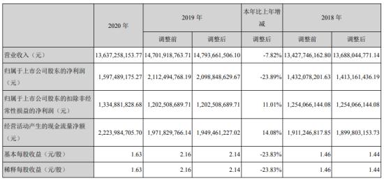 华润三九2020年净利16亿下滑24% 总裁邱华伟薪酬378万