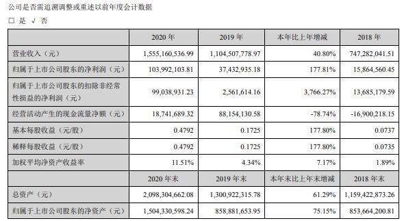 汉王科技2020年净利增长177.81% 董事长刘迎建薪酬64.23万