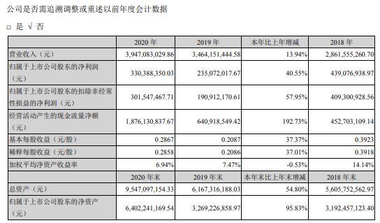 广联达2020年净利增长40.55% 董事长刁志中薪酬199.87万