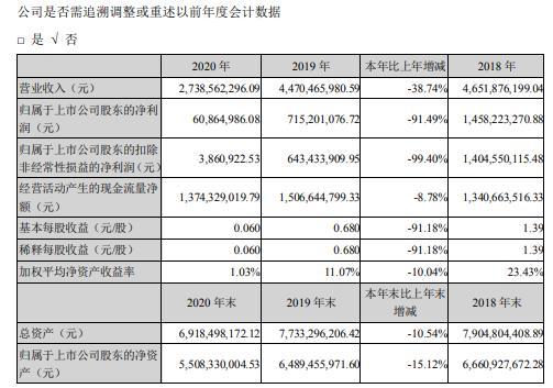 信立泰2020年净利减少91.49% 总经理叶宇翔薪酬79.77万