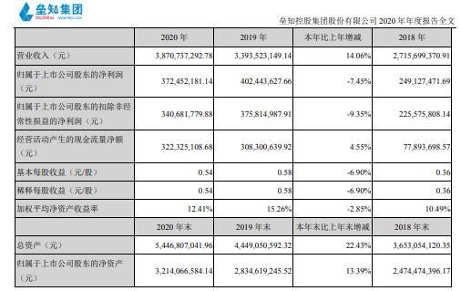 垒知集团2020年净利减少7.45% 董事长蔡永太薪酬121.04万