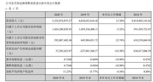 海普瑞2020年净利同比减少3.32% 董事长李锂薪酬449.98万