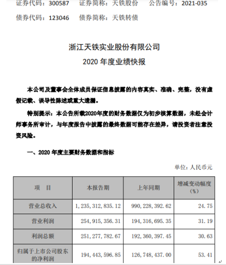 天铁股份2020年度净利增长53.41% 轨交减振降噪业务快速增长