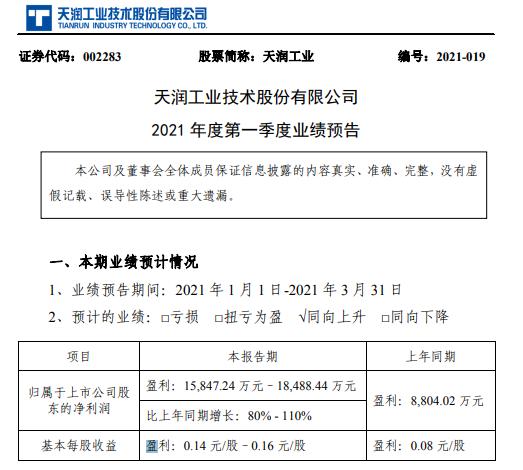 天润工业2021年第一季度预计净利增长80%-110% 产品销量增长