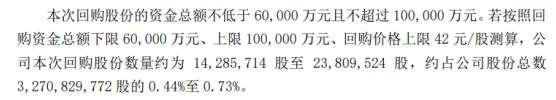 用友将花费不超过10亿元回购公司股票用于股权激励