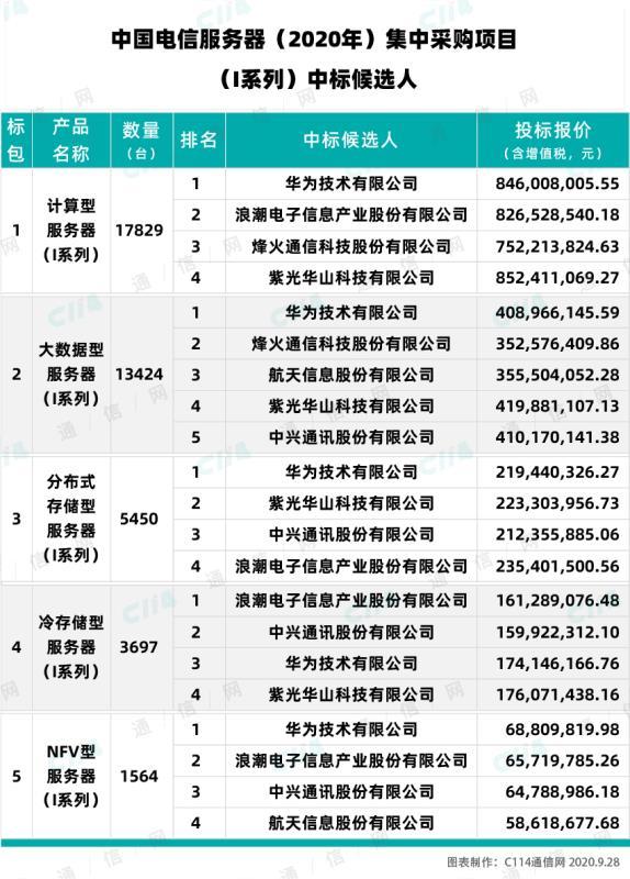 中国电信服务器集采:华为、新华三、浪潮等厂商入围
