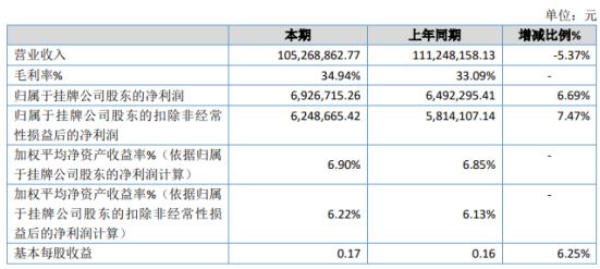永拓咨询2020年净利增长6.69% 营业成本减少
