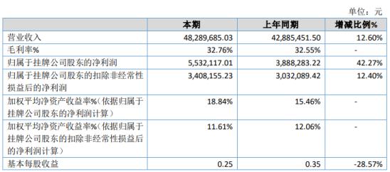 晨日科技2020年净利增长42.27% 投资收益增加