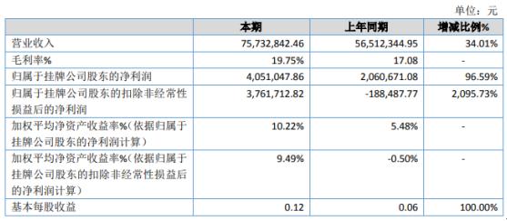 指安科技2020年净利增长96.59% 指纹识别模块订单量持续扩大