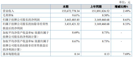 宇都股份2020年净利344.35万增长8.65% 海运业务收入增长