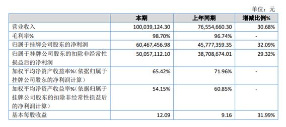 永世网2020年净利润同比增长32.09% 游戏营收增长
