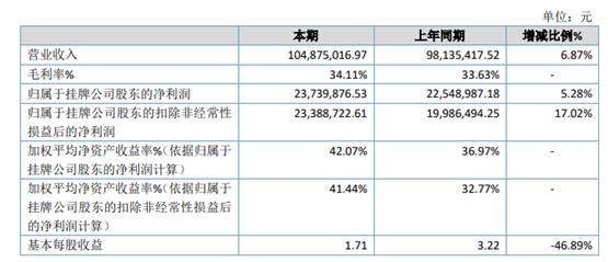 中基国威2020年净利2373.99万 较上年同期增长5.28%