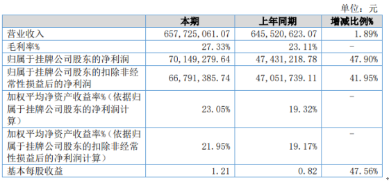 凯丰新材2020年净利增长47.9% 应收账款增加