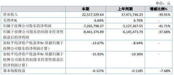威特焊材2020年亏损726.58万 销售订单减少