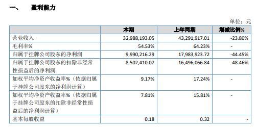 星火环境2020年净利减少44.45% 固定成本占比较高