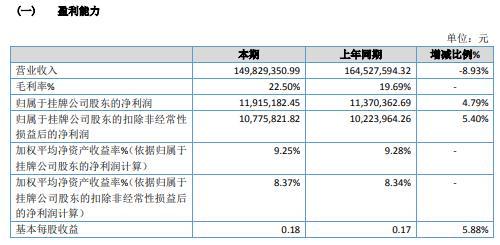 耐磨科技2020年净利增长4.79% 营业成本减少