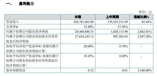亚奥科技2020年净利增长2662.81% 公司订单增加