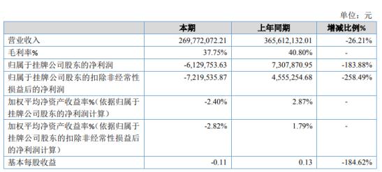 宜信博诚2020年亏损612.98万 业务规模缩小