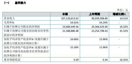 万特电气2020年净利2368.94万 同比增长16.32%
