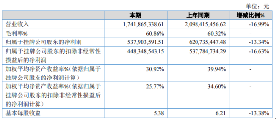 智明星通2020年净利下滑13.34% 公允价值变动损益增加