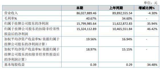 天雄新材2020年净利增长35.94% 原材料价格下降