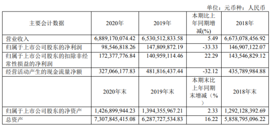 东风科技2020年净利9854.68万 同比下滑33.33%